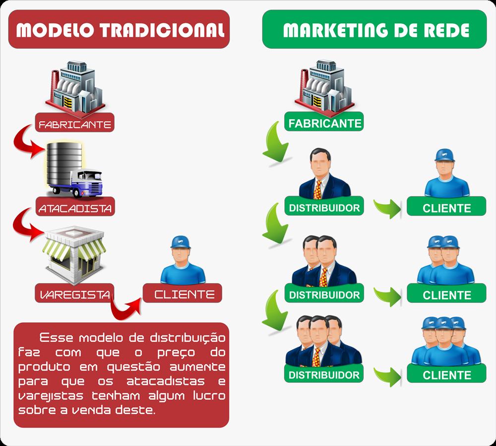 Diferença entre marketing de rede e modelo tradicional