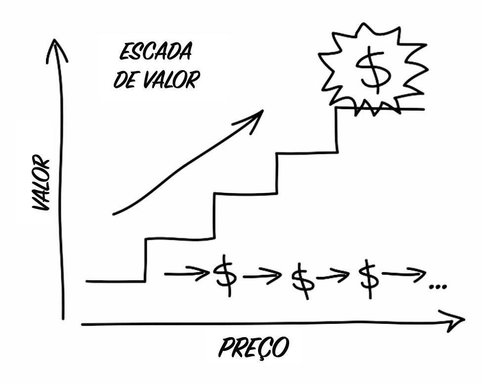 O que é uma escada de valor
