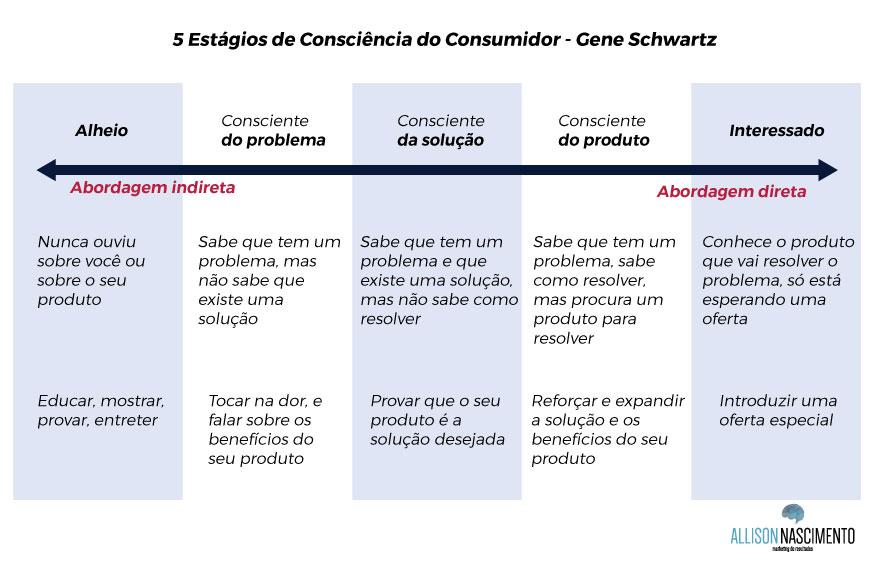 Os 5 Estágios de Consciência do Consumidor segundo Eugene Schwartz